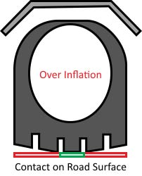 Tire Over Inflation Example