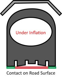 Tire Under Inflation Example