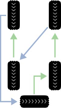 Rotation for Rear and Four Wheel Drive Vehicles